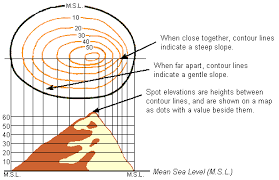 how to read topographic maps how to read a topographic map