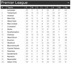 english premier league results table premier league results how mark lawrenson s predictions so far this