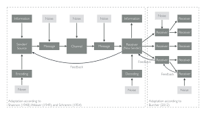 the communication model of a facebook live video broadcast based