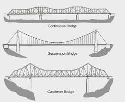 wooden bridge plans wood bridge design plans american gardener