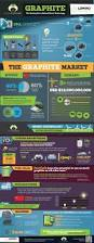117 best science infographics images on pinterest physical