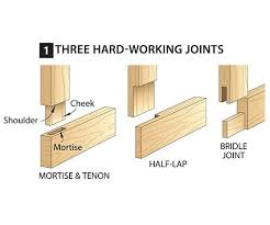 Types Of Wood Joints Pdf by Woodworking Plans Project Ideas Joining Wood Techniques For