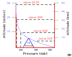 picture height pressure with height pressure decreases with increasing altitude