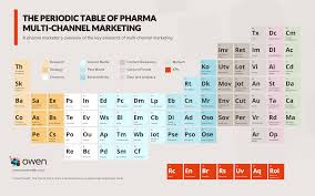the periodic table of pharma multi channel marketing pmlive
