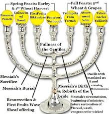 seven feasts of the messiah yhwh s scriptural calendar renewed minds and hearts