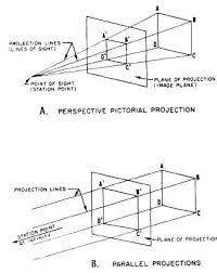 basic orthographic projection
