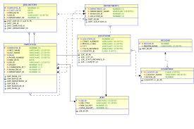 hr schema tables data hr schema for postgresql dbseminar r61 net