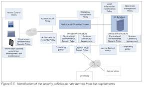 reading list using the ibm security framework and ibm security