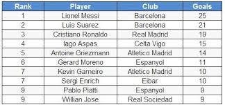 la liga table 2016 17 top scorer la liga 2016 17 best players so far according to stats