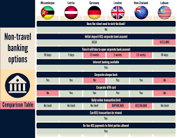 open foreign corporate bank account without travelling