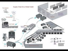 Now Open For Supply Chain How Does A Retail Supply Chain Work Quora