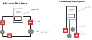 conventional fire alarm wiring diagram conventional wiring
