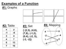 function a function is a mathematical u201crule u201d that for each u201cinput