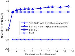 design criteria tmr soft n modular redundancy