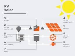 pv solar bamfords plumbing u0026 electrical work