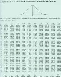 Z Score Normal Distribution Table Mth222 Weekly Outline