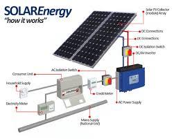 solar energy system installation diagram electronics eee