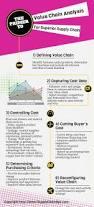 31 best supplier management performance relationships images