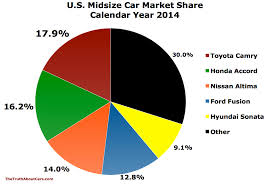 nissan altima yearly sales 2014 year end u s auto sales by brand corporations etc page
