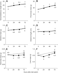 House Measurements Intestinal Digestive Enzyme Modulation In House Sparrow Nestlings