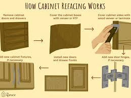 can you reface laminate kitchen cabinets understanding cabinet refacing