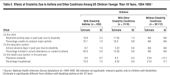 Average Coffee Table Size by Prevalence Impact And Trends In Childhood Disability Due To