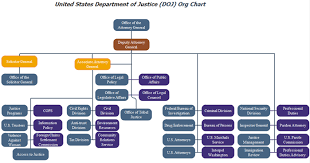 federal bureau of justice doj org chart detailed exle key unknown factors org charting