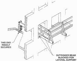Osha Handrail Post Spacing Safety Standards For Scaffolds Used In The Construction Industry