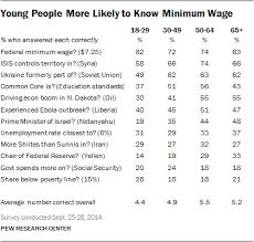 from isis to unemployment what do americans know pew research