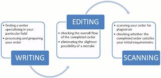 check essay plagiarism Essay writing service plagiarism
