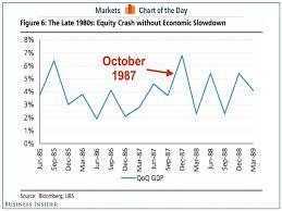is amazon crashing black friday most important thing about black monday stock market crash 1987