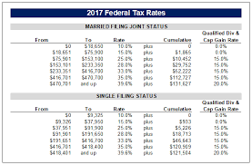 capital gains tax table 2017 all income is not created equal the impact of taxes on income