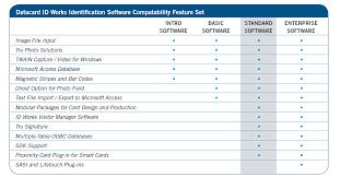 help desk software comparison chart datacard id works software id works intro basic standard and enterprise