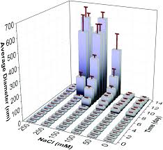 controlling adsorption and passivation properties of bovine serum