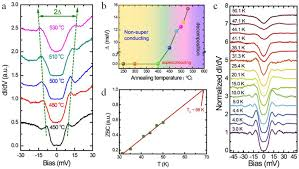 high temperature superconductivity in one unit cell fese films