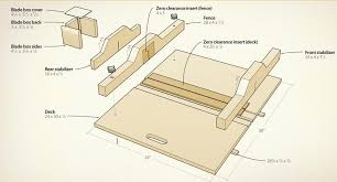 table saw guard plans adjustable crosscut sled canadian woodworking magazine