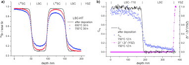 cation diffusion in la 0 6 sr 0 4 coo 3 δ below 800 c and its