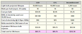 a cost comparison between leds cfls and incandesent light bulbs