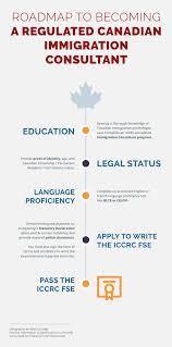 Immigration Consultant Resume Immigration Consultant Diploma Immigration Consultant Course Online