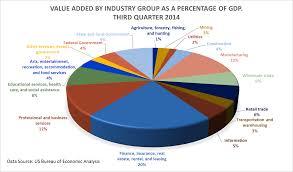 us bureau economic analysis us increased 5 0 percent in the third quarter of 2014 bea
