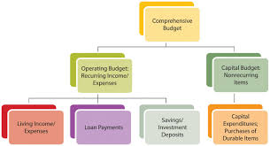 how to create a realistic household budget money matters financial plans budgets