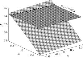 determining the effects of surface elasticity and surface stress
