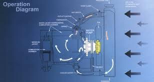 Water Pump Car Leak Npw Water Pump