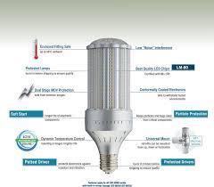Light Efficient Design Light Efficient Design Retrofit For Purpose Professional