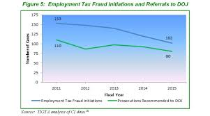 federal tax crimes tigta report on criminal enforcement against