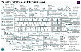 the ultimate guide to premiere keyboard shortcuts u0026 a special
