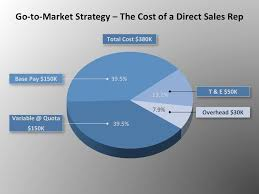 go to market strategy the cost of b2b direct selling four quadrant