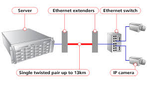 extend ethernet up to 13km over a single pair of copper wires