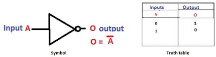 What Is A Truth Table Basic Logic Gates With Truth Tables Digital Circuits