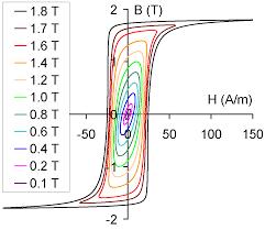 magnetic field encyclopedia magnetica